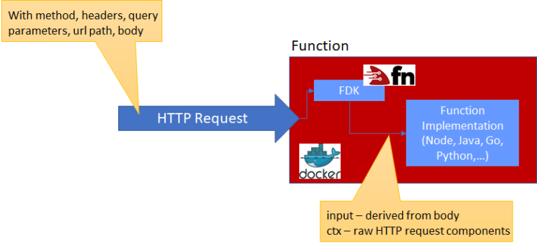 Oracle Cloud Infrastructure Functions and Project Fn – Retrieving Headers, Query Parameters and other HTTP Request elements