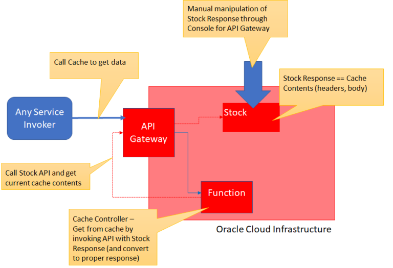 Oracle Cloud Infrastructure – Leveraging API Gateway as Read Only Cache from serverless Function