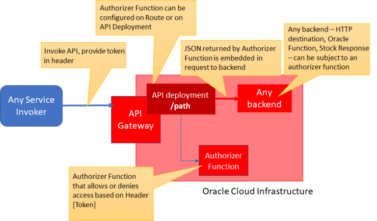 Oracle Cloud API Gateway – Using an Authorizer Function for Client Secret Authorization on API Access