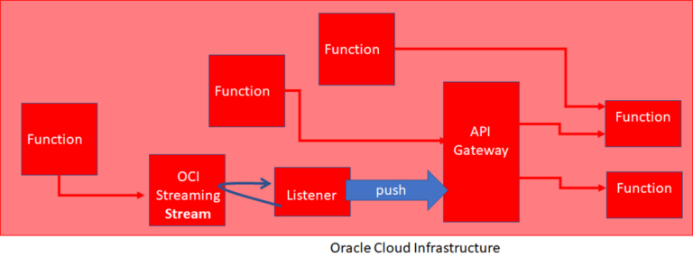 OCI Serverless Functions invoking other Functions – synchronous and asynchronously through API Gateway and Streaming