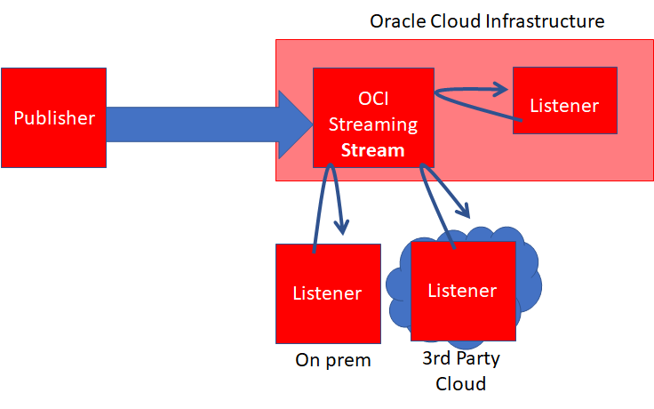Oracle Cloud Streaming Service – Scalable, Reliable, Kafka-like Event service on OCI