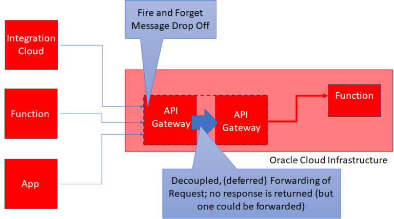 Asynchronous Function Calls through API Gateway on Oracle Cloud Infrastructure