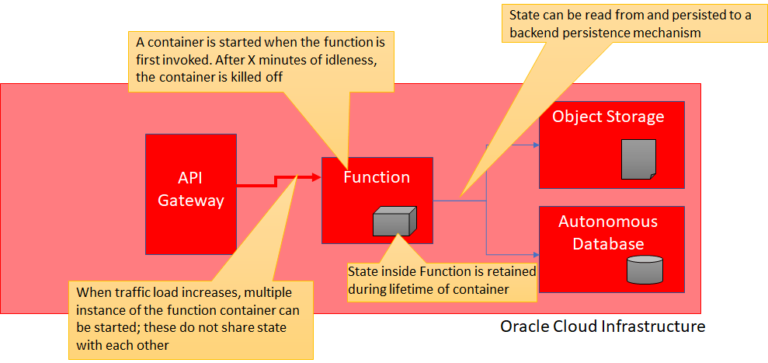Somewhat Stateful Serverless Functions on Oracle Cloud Infrastructure – Implementing a DIY Cache