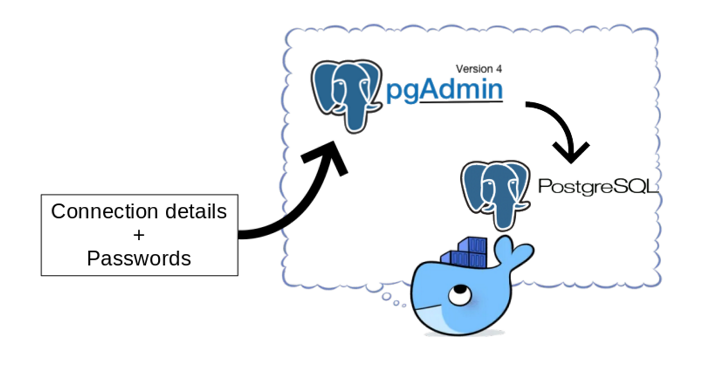 pgAdmin in Docker: Provisioning connections and passwords