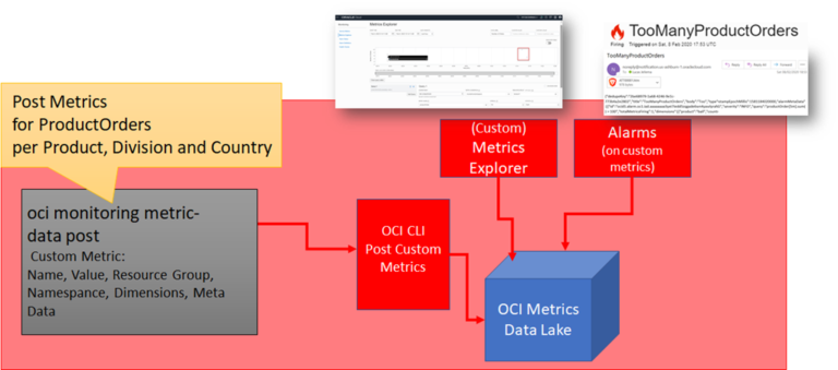 Use OCI Monitoring, Alarms and Notifications for Your Own Custom and Functional Metrics
