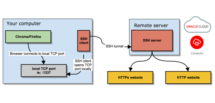 Secure browsing using a local SOCKS proxy server (on desktop or mobile) and an always free OCI compute instance as SSH server