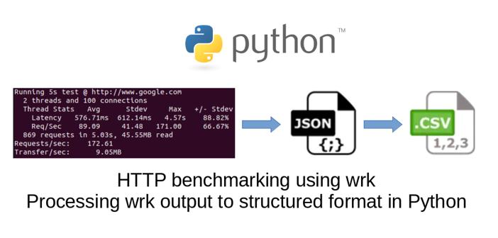 HTTP benchmarking using wrk. Parsing output to CSV or JSON using Python