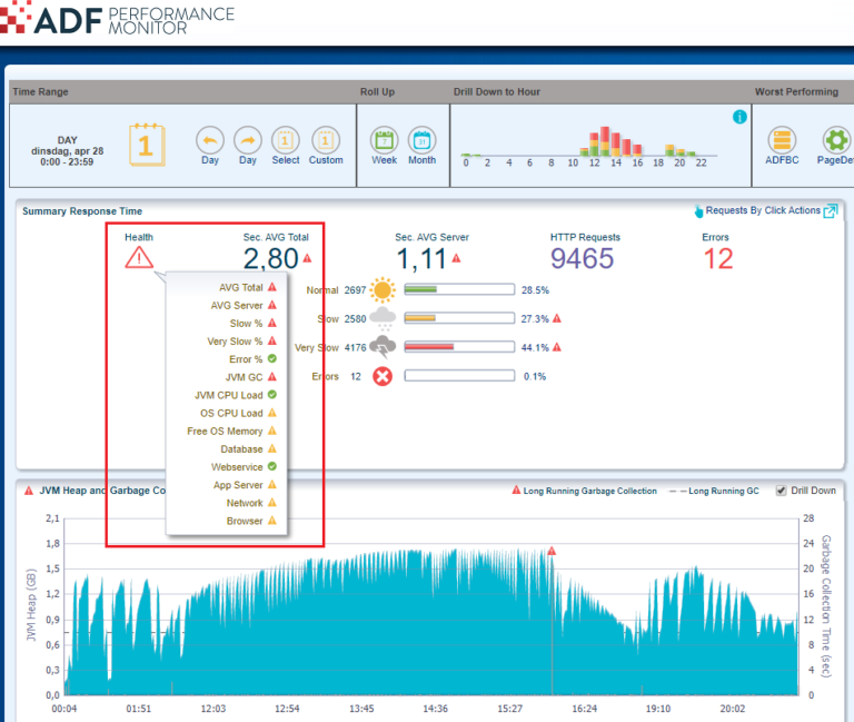 ADF Performance Monitor New Version 9.5