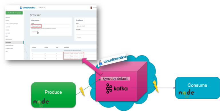 A Free Apache Kafka Cloud Service – and how to quickly get started with it