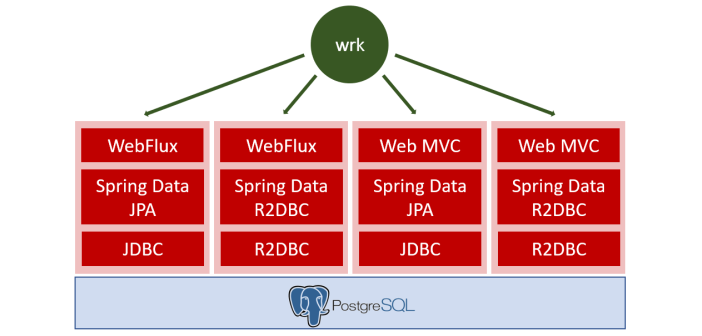 Spring: Blocking vs non-blocking: R2DBC vs JDBC and WebFlux vs Web MVC