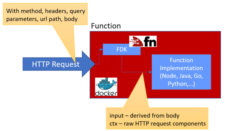 Reading Query Parameters in GET requests to Project Fn Functions (and Oracle Functions as a Service)