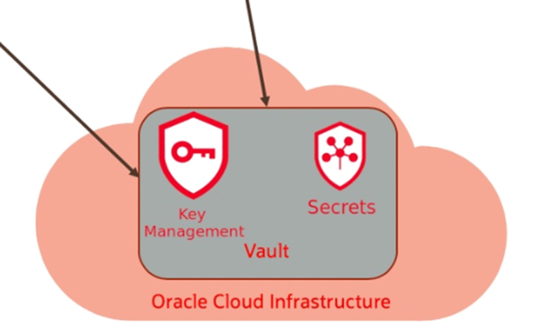 Oracle Cloud Infrastructure – Vault Service to generate, manage and encrypt & decrypt using Keys