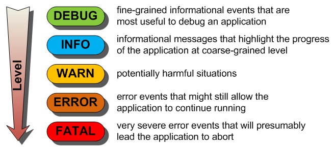 Write debug level logs on error – print detailed logging only in exceptional circumstances