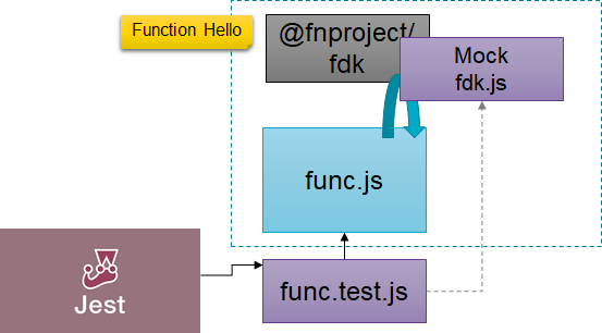 Automated Unit Testing of Javascript Fn Functions using Jest