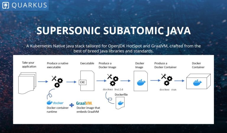 Quarkus – Supersonic Subatomic Java, trying out some Quarkus code guides (part2)