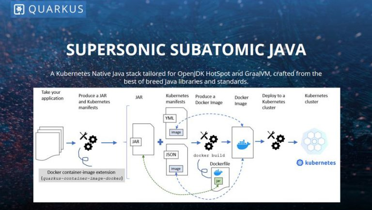 "Quarkus – Supersonic Subatomic Java, trying out Quarkus guide ""Quarkus – Kubernetes extension"" (part 1)"