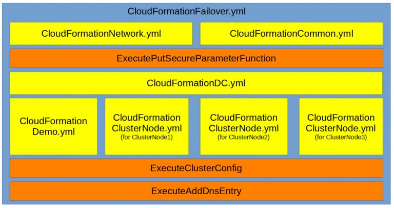 Windows Failover Cluster on AWS part 4: Construction of the CloudFormation scripts