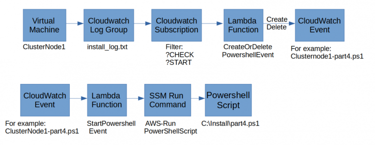 AWS blog series part 5: Start PowerShell script after a reboot when Windows fails to do so
