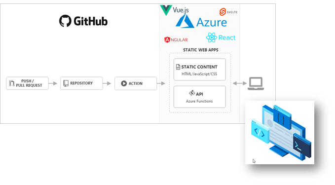 Getting Started with serverless Azure Static WebApps (React, Angular, Vue, .. + backend)