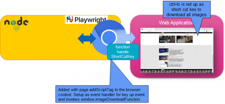 Use Playwright to Inject Shortcut Keys into Any Web Page – for example to download all images