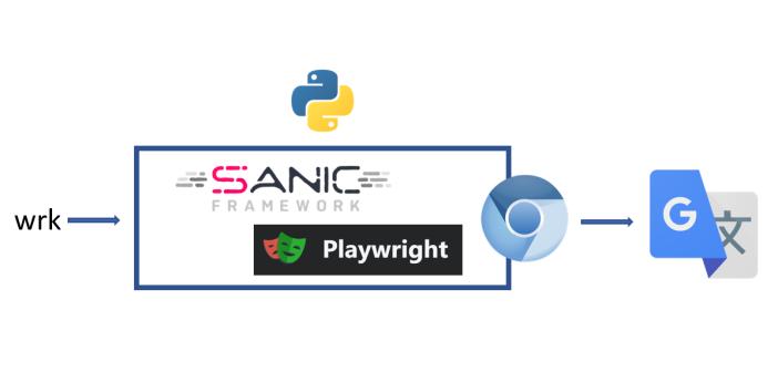 Python: A Google Translate service using Playwright