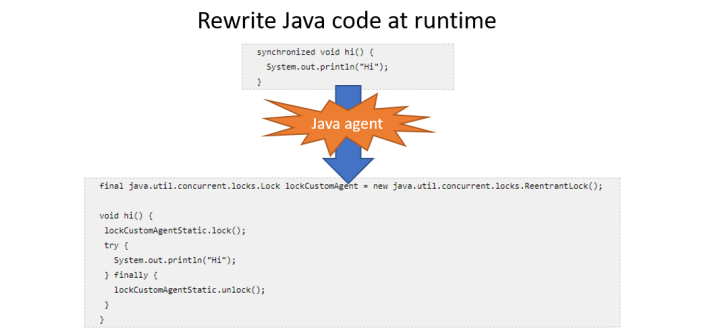 Java Agent: Rewrite Java code at runtime using Javassist