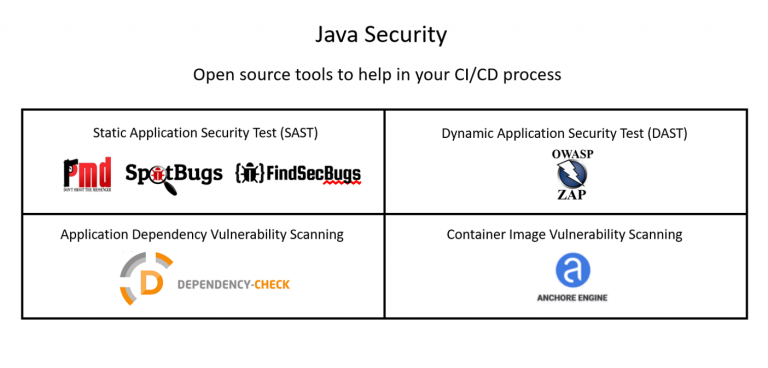 Java Security: Open Source tools for use in CI/CD pipelines