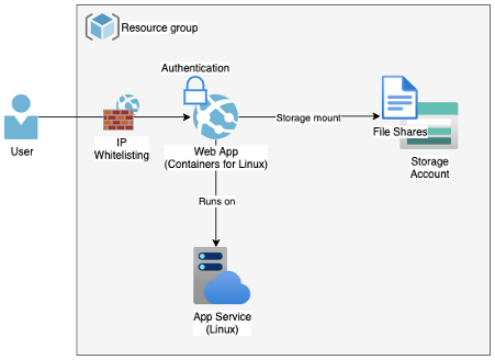 Continuous Generation and Publication of Docstring Documentation on Azure – using Sphinx, Pydoc, Storage Account and App Service