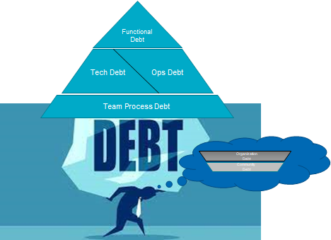 Scaling [down] the Mountain of Debt – Four dimensions of IT Debt