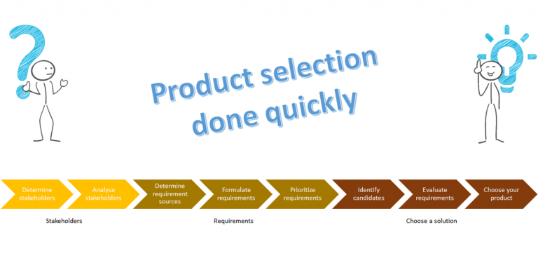 Product selection done quickly