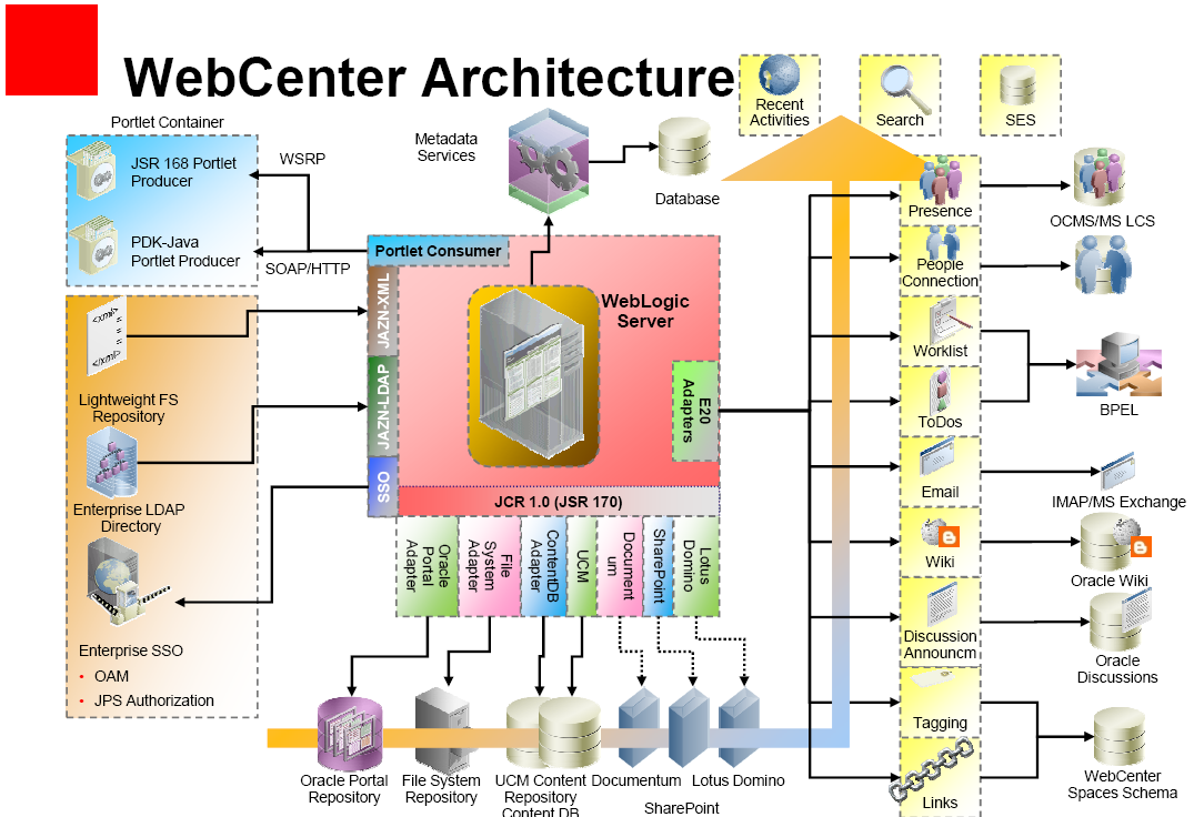 content architecture diagram oracle webcenter 11g - foundation for oracle fusion ...