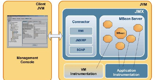 JMX - Java Management Extension - paving the way for