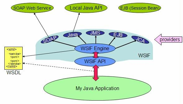 First Steps with Apache WSIF - Calling out to WSIF-alized