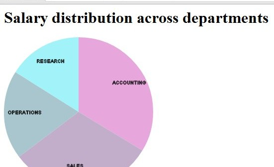 Producing Simple Pie Chart Straight Out Of The Oracle Database