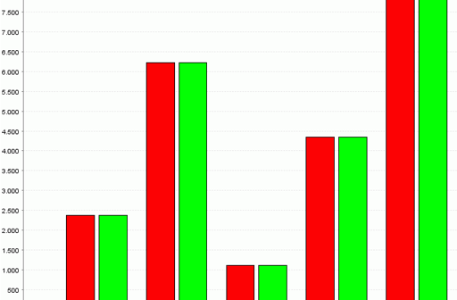 Changing The Colors Of A Bar Chart In Jfreechart Does It Really