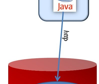 No JDBC based data retrieval in Java applications