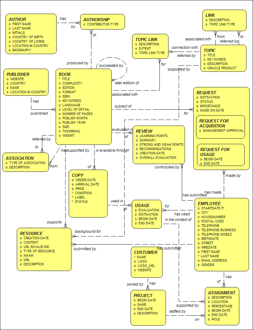 Diagram published from Oracle Designer using the new Publish Diagrams functionality