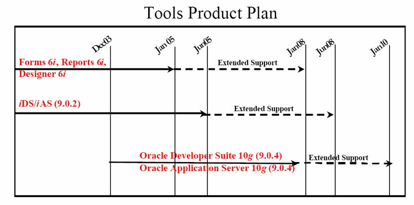 Support Plan for Oracle Development Tools
