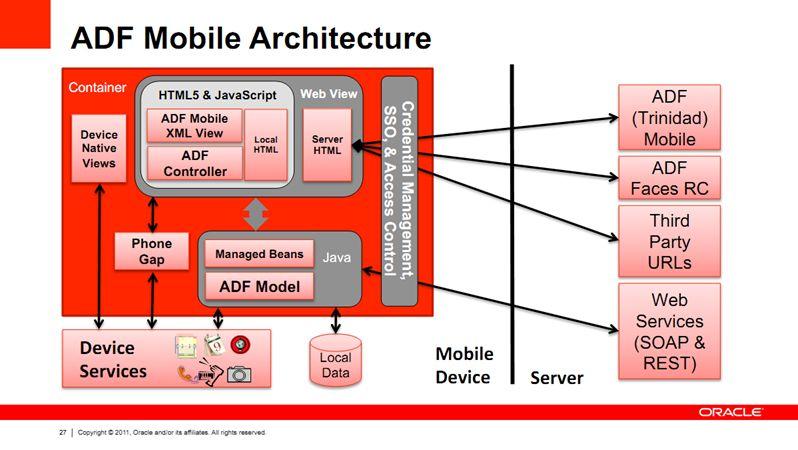 adfmobile-architecture