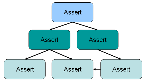 Assertion Hardened Code Hierarchy