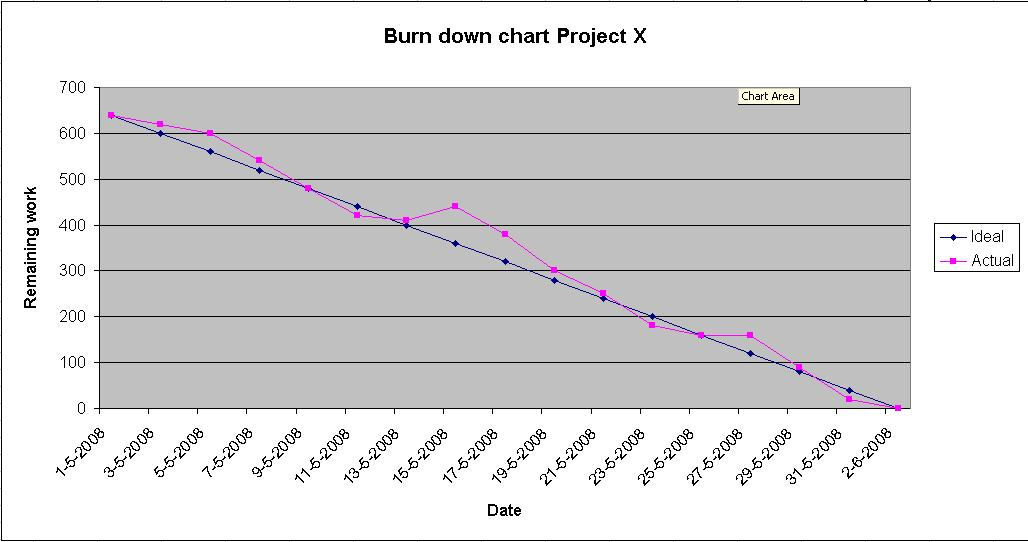 you will find a sample of a burn down chart
