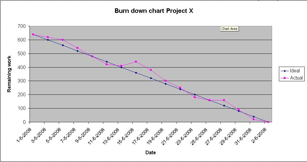 Agile Burn Down Chart Excel