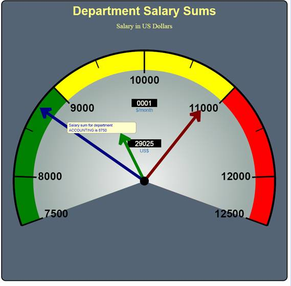Speed-o-meter or Digital Gauge - Salary Sum per Department