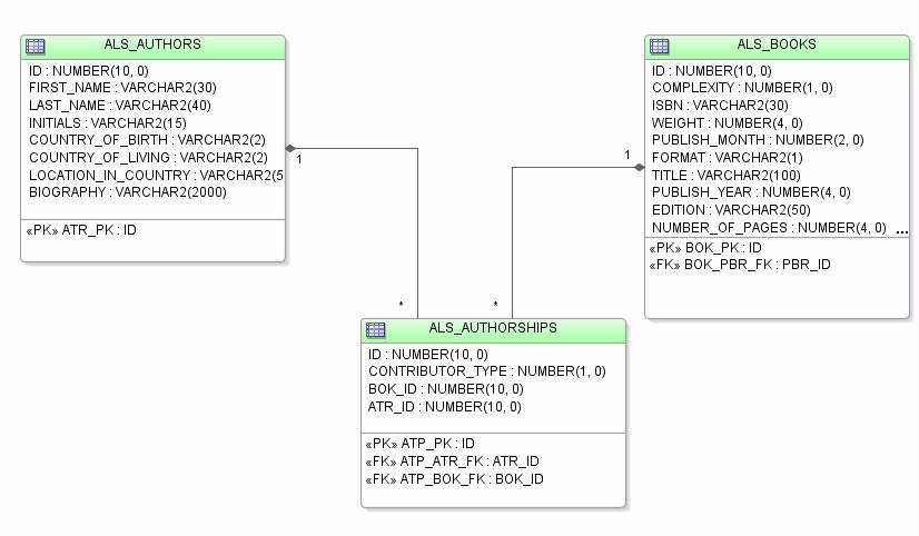 how to create database objects using table designer