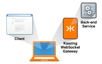 Get going with Kaazing WebSocket Gateway - HTML5 Edition
