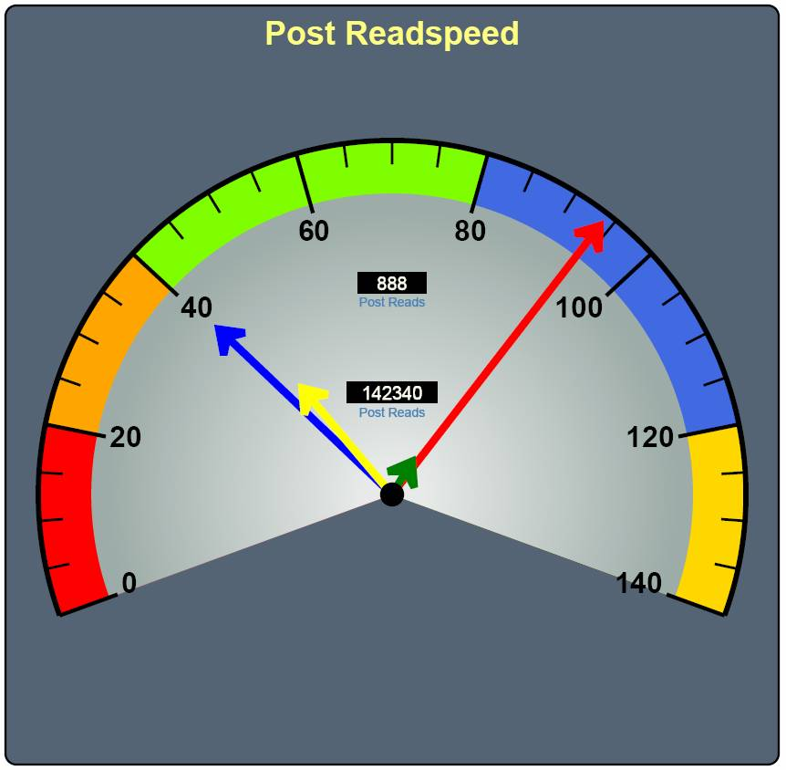 The Post Read Speed-o-Meter (Digital Gauge with current and historic post-read-speed)