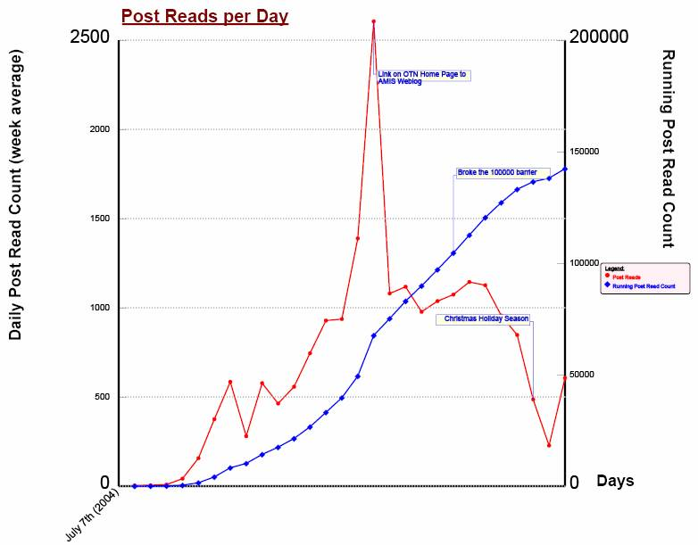 The History of Post Reads per Day since the start of the AMIS Technology Blog