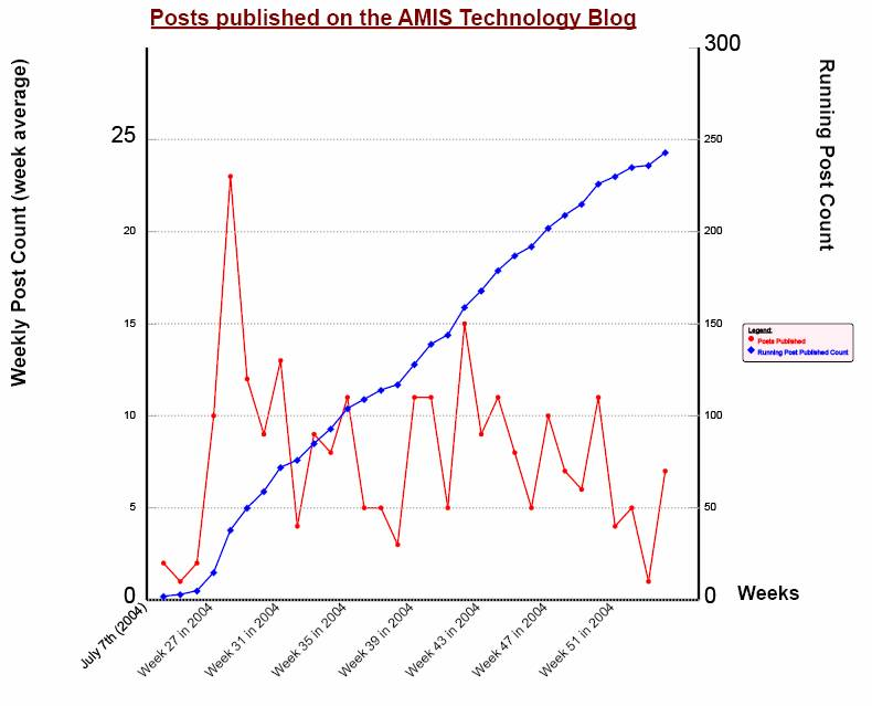 The History of Post Publication on the AMIS Technology Blog
