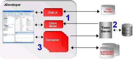 TPC architecture